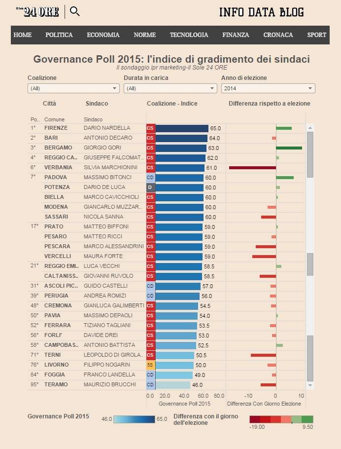 Classifica Sindaci Sole 24 Ore